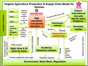 FoodSupply-chain